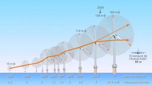 Taille éoliennes offshore